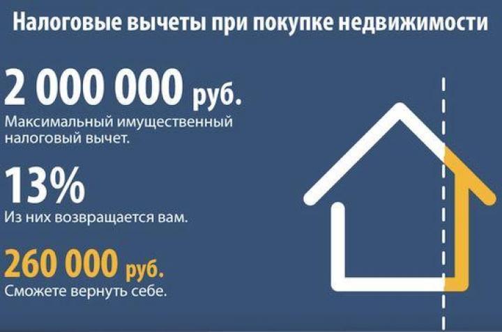 имущественный вычет при покупке квартиры в ипотеку доля это было